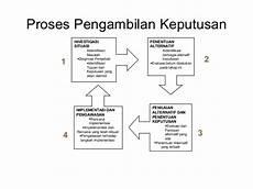 pembelajaran simulasi dan komunikasi digital simkomdig quot kegiatan belajar 3 proses