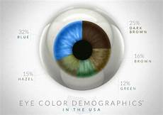 Eye Color Meaning To Recognize One S Own Personality