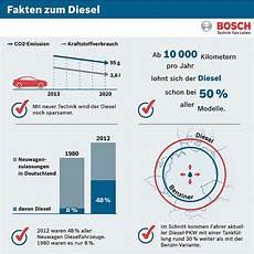 Moderne Diesel