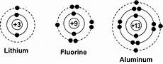 Physical Science Atoms Elements And Compounds