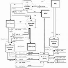 apsi analisa perancangan sistem informasi analisa sistem informasi persediaan bahan baku