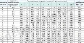 методика расчета стоимости пенсионного балла
