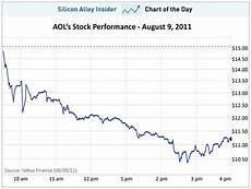 Aol Stock Price History Chart Nyse Aol Charting Aol S Nose Dive On The Stock Market