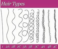 How To Determine Your Hair Type Texture