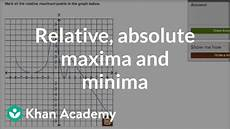 how to recognize relative and absolute maxima and minima