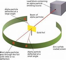 Rutherford S Gold Foil Experiment Definition Explanation