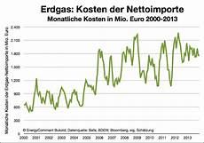 Studie Fossile Energieimporte Und Hohe Heizkosten Teil 2