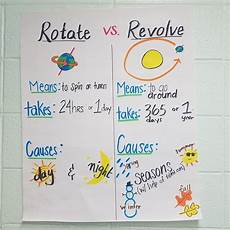 earth science lesson plans high school 13395 rotation and revolution anchor chart for middle school science astronomy with images