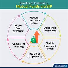 hdfc sip compare best hdfc sip plans hdfc sip calculator cancellation