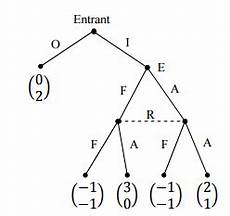 identifying nash equilibria in extensive form game economics stack exchange