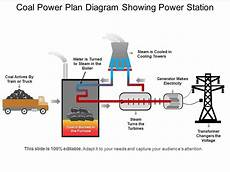 Coal Power Plan Diagram Showing Power Station Powerpoint