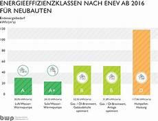 Energieeinsparverordnung 2016 Altbau - energiedesign w 228 rmepumpen profis