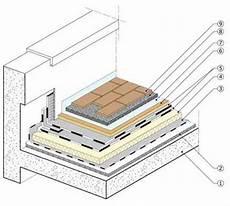 coibentazione terrazzo calpestabile tetto rovescio assistenza domiciliare integrata