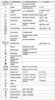 Calculus Formula Chart Calculus Symbols Math Methods Studying Math Calculus