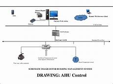 Building Ddc System Hvac Wiring by Bms Automation Wiring