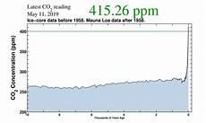 co2 ppm gefährlich mit diesen 4 news 252 ber die klimakrise wollen dich afd