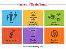 which of the following causes a tumor to form how brain tumor is caused indianmedtrip