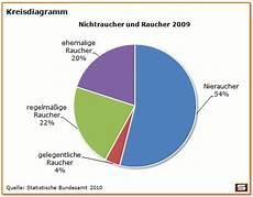 diagramme beschreiben und auswerten s 228 ulendiagramm