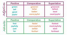 comparative and superlative explained what are the comparative and the superlative theschoolrun