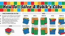 Magic Cube Lösung - a guide to solving the rubik s cube infographic