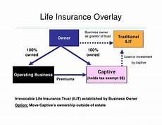 insurance premium finance company delaware captive manager examines of insurance