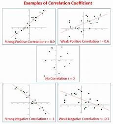 correlation coefficient solutions exles videos lessons worksheets games activities