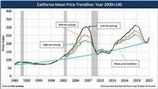 2019 california price 2018 in review and a forecast for 2019 tuesday journal