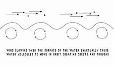 everything you ever wanted to know about where waves come from the inertia