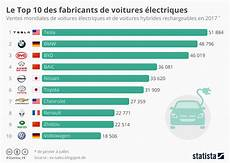 top 10 constructeur automobile 2017 graphique le top 10 des fabricants de voitures