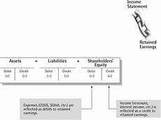 retained earnings the link between balance sheet and income statement crash course in