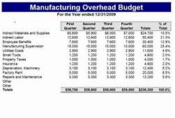 Manufacturing Budget Template  Sheet