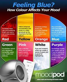 Color Effect On Mood