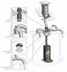 Le Syst 232 Me De Distribution D Air Chaud Confort Permet D