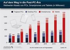 office trend 2013 das ende des pc