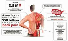 how chiropractic care eases the most common types of back
