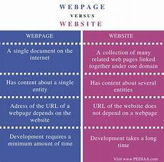 difference between webpage and website pediaa com