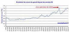prix gasoil l historique du prix du gasoil en