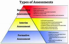 interim assessments predict student performance state tests scholastic