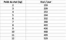 Quantit 233 Minimum De Croquettes Sur 24 Heures Chat 4 Kg