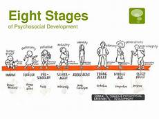Erikson S 8 Stages Of Development Chart Eric Erickson The Life Cycle Completed Videos Pronk