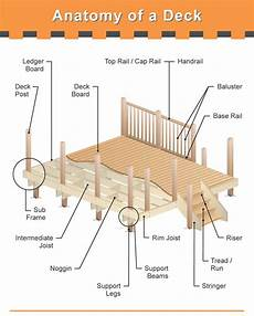 The Many Parts Of A Deck Detailed Diagram