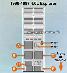 93 explorer fuse box 2002 ford ranger fuse diagram fuse panel and power distribution box identification for 1995 99