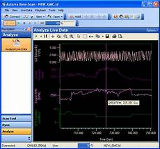 Data Acquisition Software Vehicle Data Logger Analysis