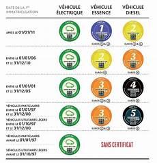Pollution Grenoble Met En Place La Vignette Obligatoire