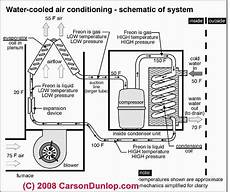 photos of types of air conditioners types of air conditioning systems a c energy sources air