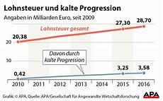 steuerreform kalte progression erhitzt gem 252 ter trend at
