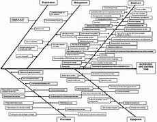 hospital workflow diagram 17 best images about hmis use cases on pinterest cause and effect count and medical