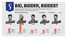 pay to bid auction ipl auction pune pay 14 5 crore for ben stokes rcb buy