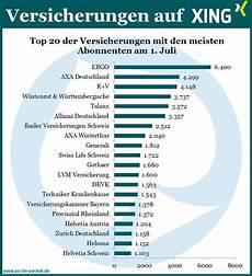 Zahlen Malvorlagen Xing Versicherungen Auf Xing Aktuelle Zahlen Vom 1 Juli 2014