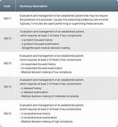 18 best evaluation and management in cpt coding images on pinterest management coding and